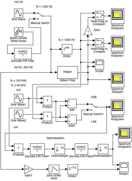 Fig. 27: Simulink model of SSB modulation and demodulation (analyt_sig_2.slx)