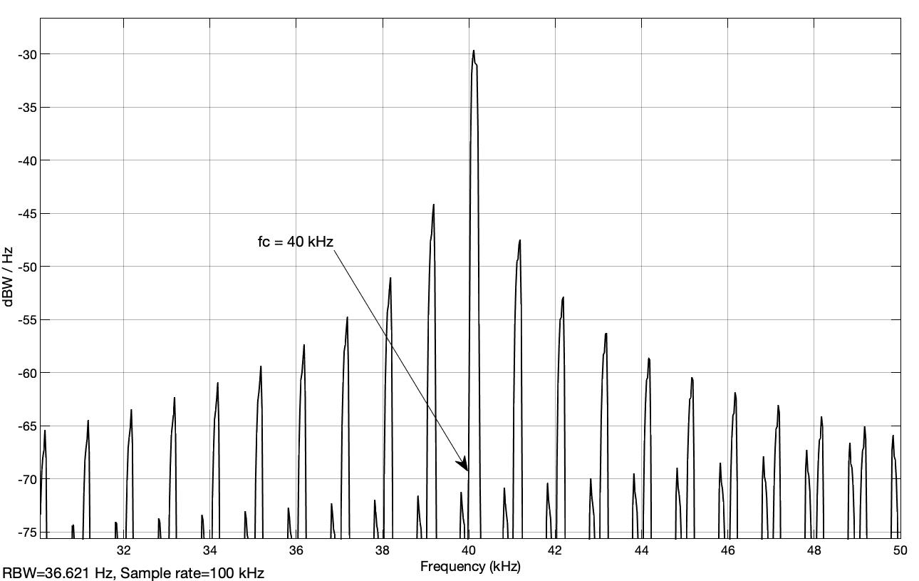 Fig. 28: Power spectral density of the USB bandpass signal (analyt_sig_2.slx)