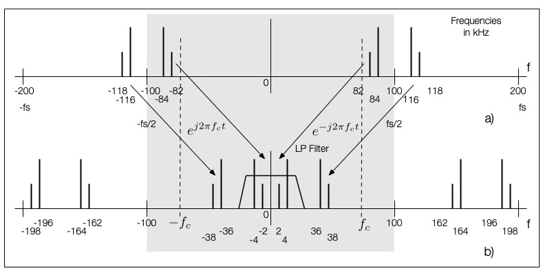 Fig. 3: Sketch to explain the spectrum from Fig. 2