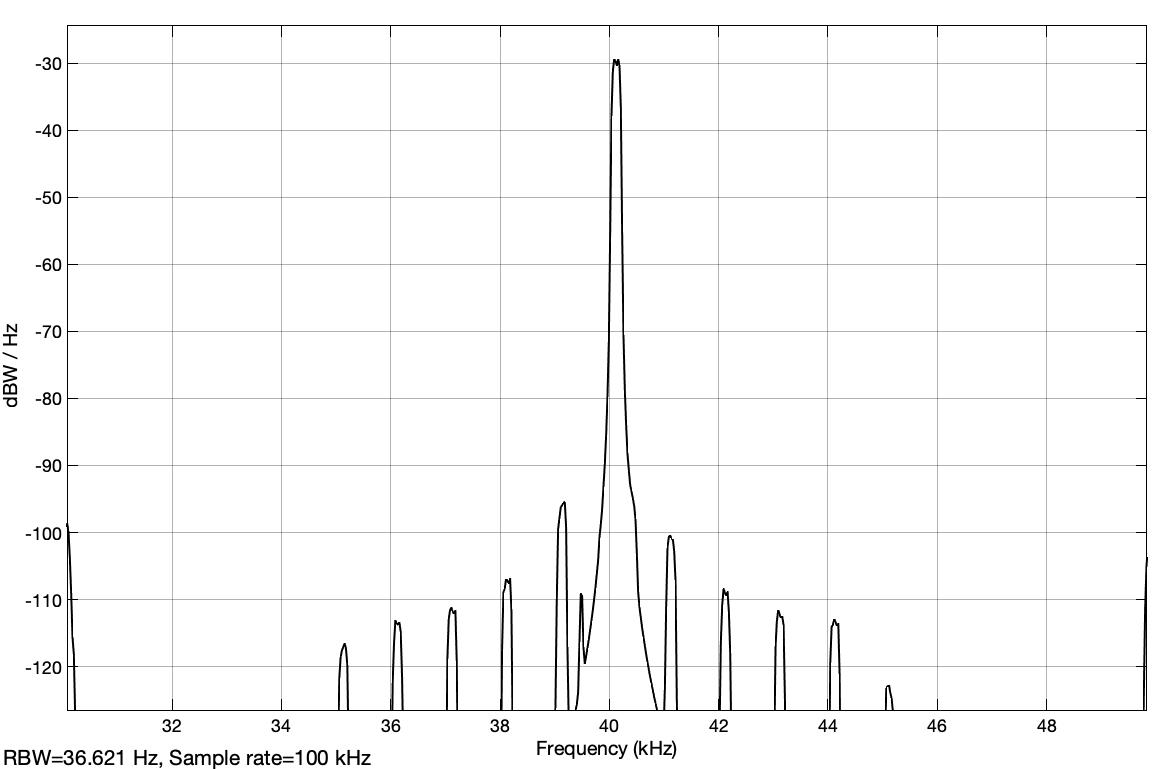 Fig. 30: Power spectral density of the USB bandpass signal in the case of the interpolated modulation signal (analyt_sig_3.slx)