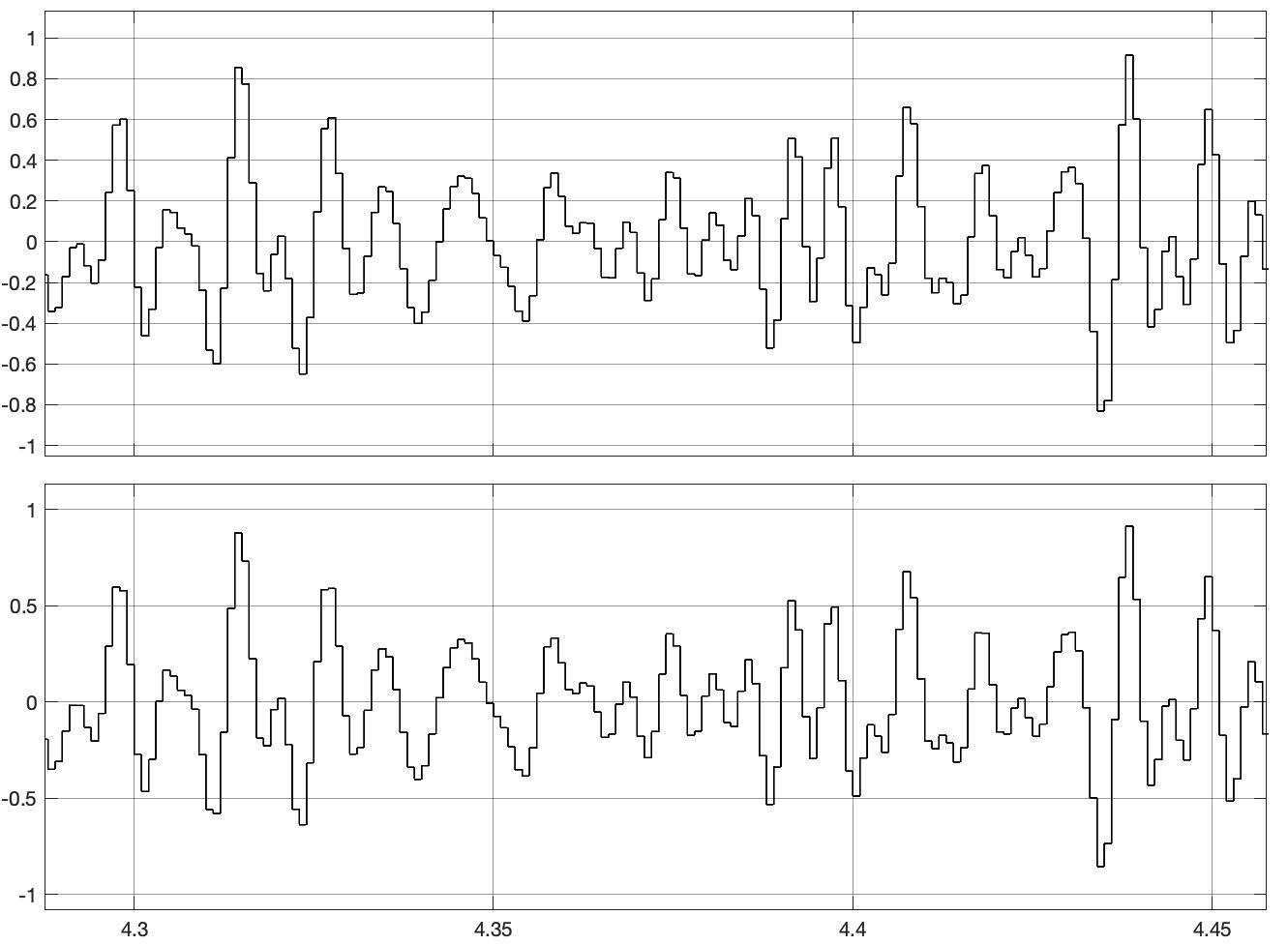 Fig. 31: Modulation signal and demodulated signal (analyt_sig_3.slx)