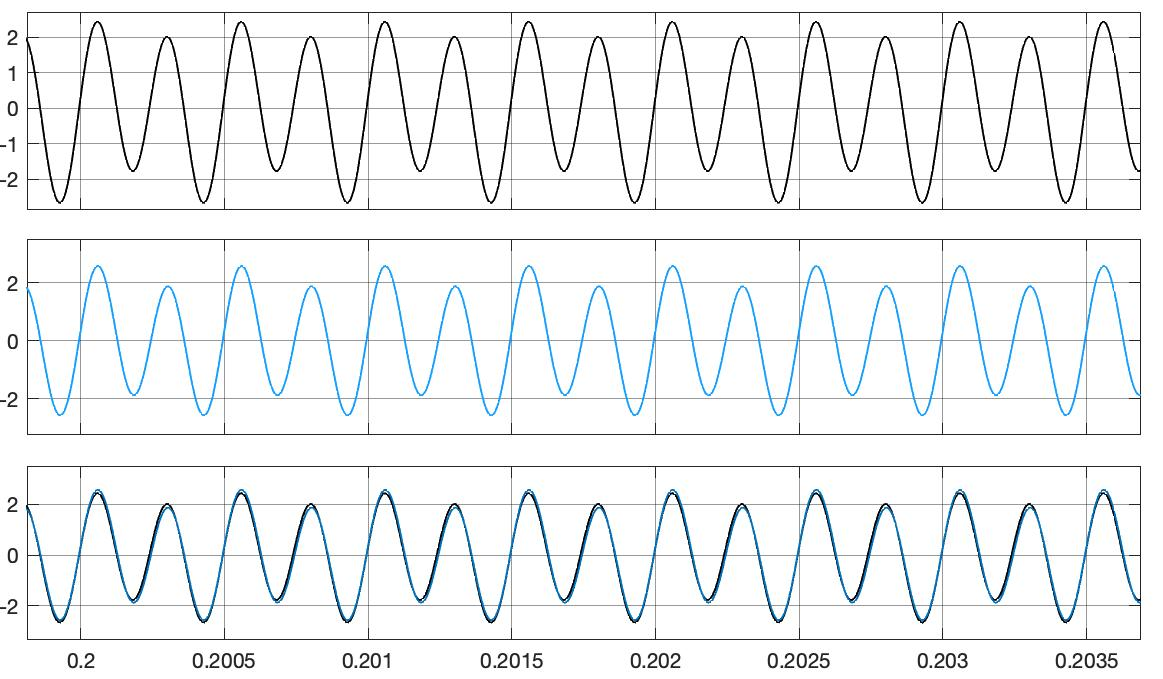 Fig. 4: The demodulated signal, the artificially generated modulation signal and both superimposed (SSB01.slx)