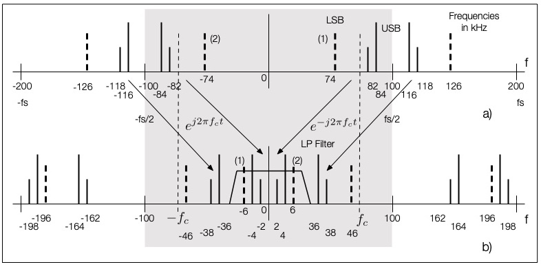 Fig. 7: Sketch of the spectral lines that appear during demodulation with a single carrier when an LSB signal is also present