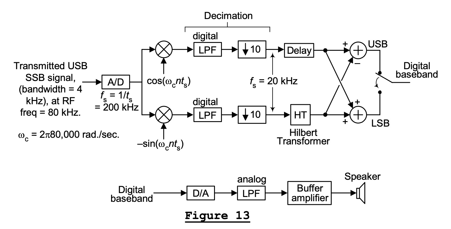 Fig. 8: The demodulation of USB and LSB signals of the same carrier frequency