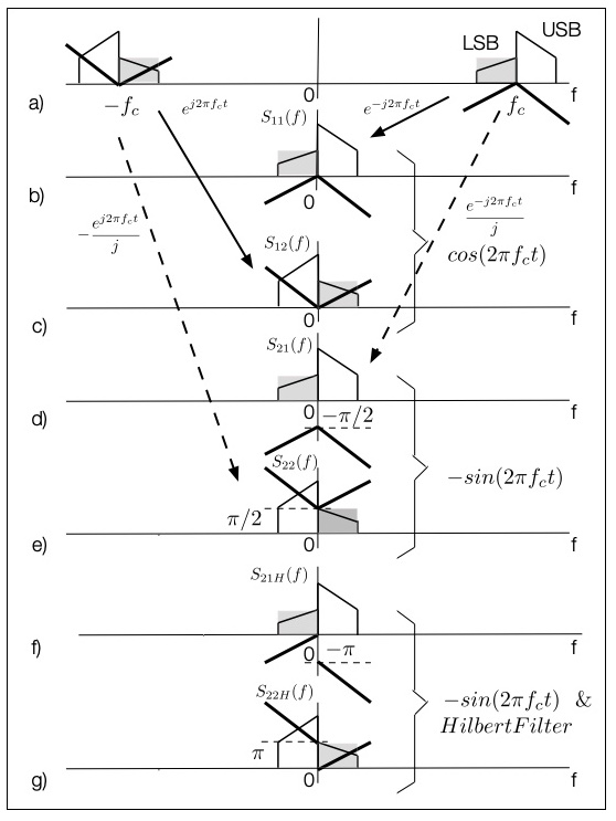 Fig. 9: 'Phasing Method' demodulation, if USB and LSB signals with the same carrier are available