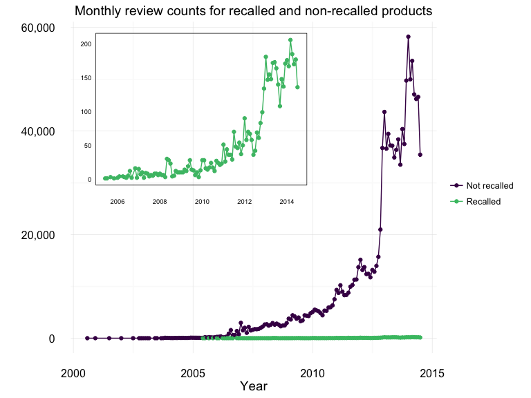 Number of reviews over time