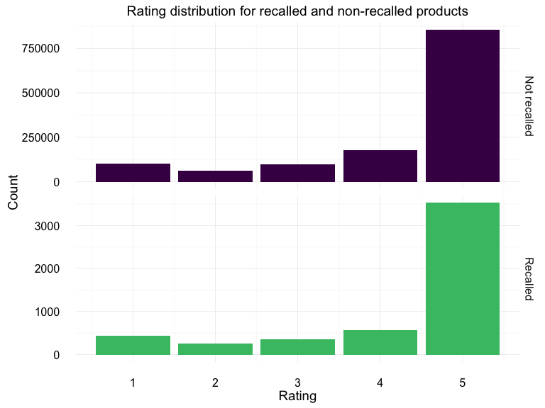 Rating distribution for recalled and non-recalled products