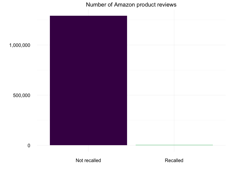 Number of reviews for recalled vs. non-recalled products