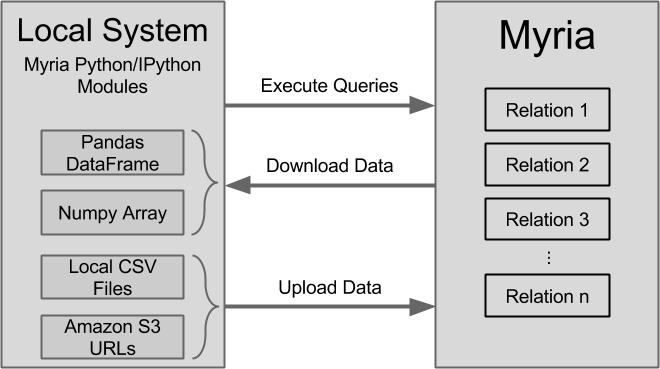Myria-Python Workflow