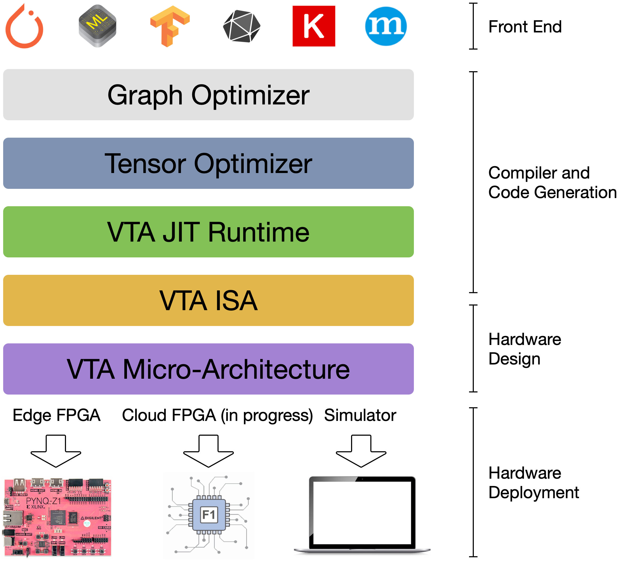 Vta An Open Customizable Deep Learning Acceleration Stack