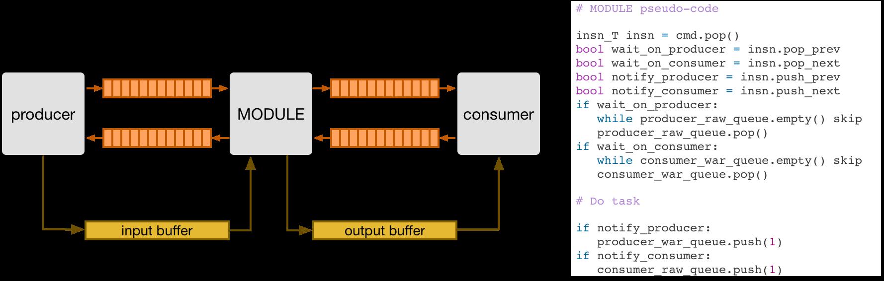 https://raw.githubusercontent.com/uwsaml/web-data/master/vta/developer/dataflow.png