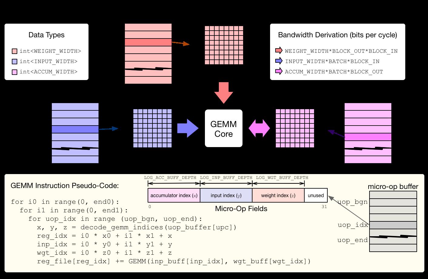http://raw.githubusercontent.com/uwsaml/web-data/master/vta/developer/gemm_core.png