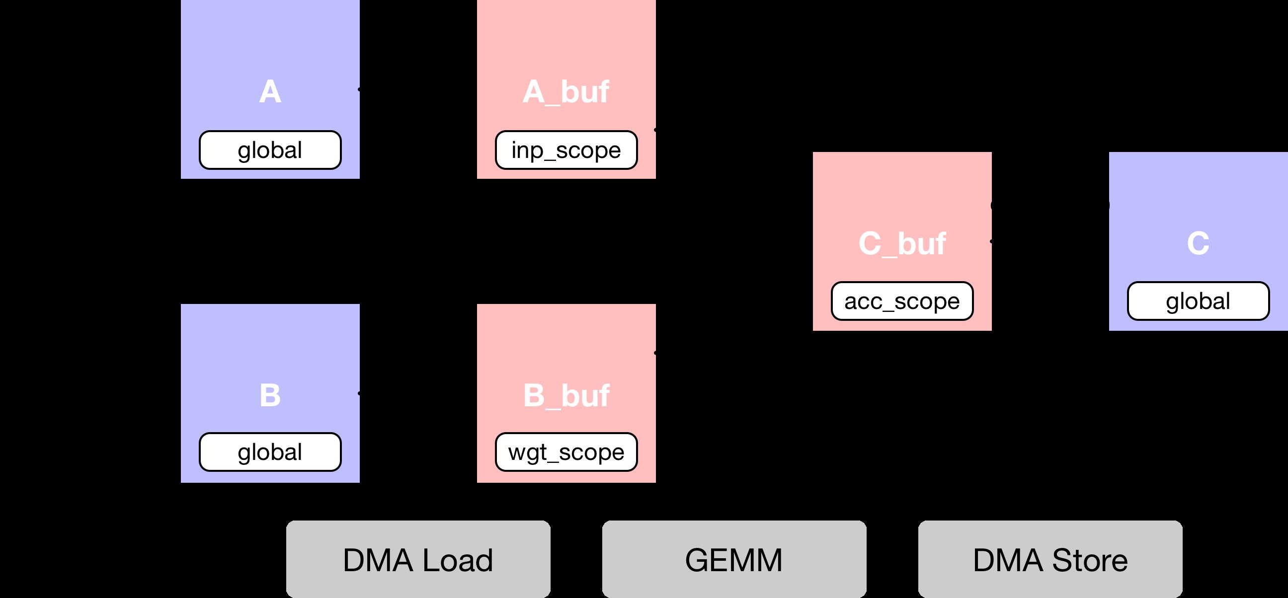 Simple Matrix Multiply — tvm 0 6 dev documentation