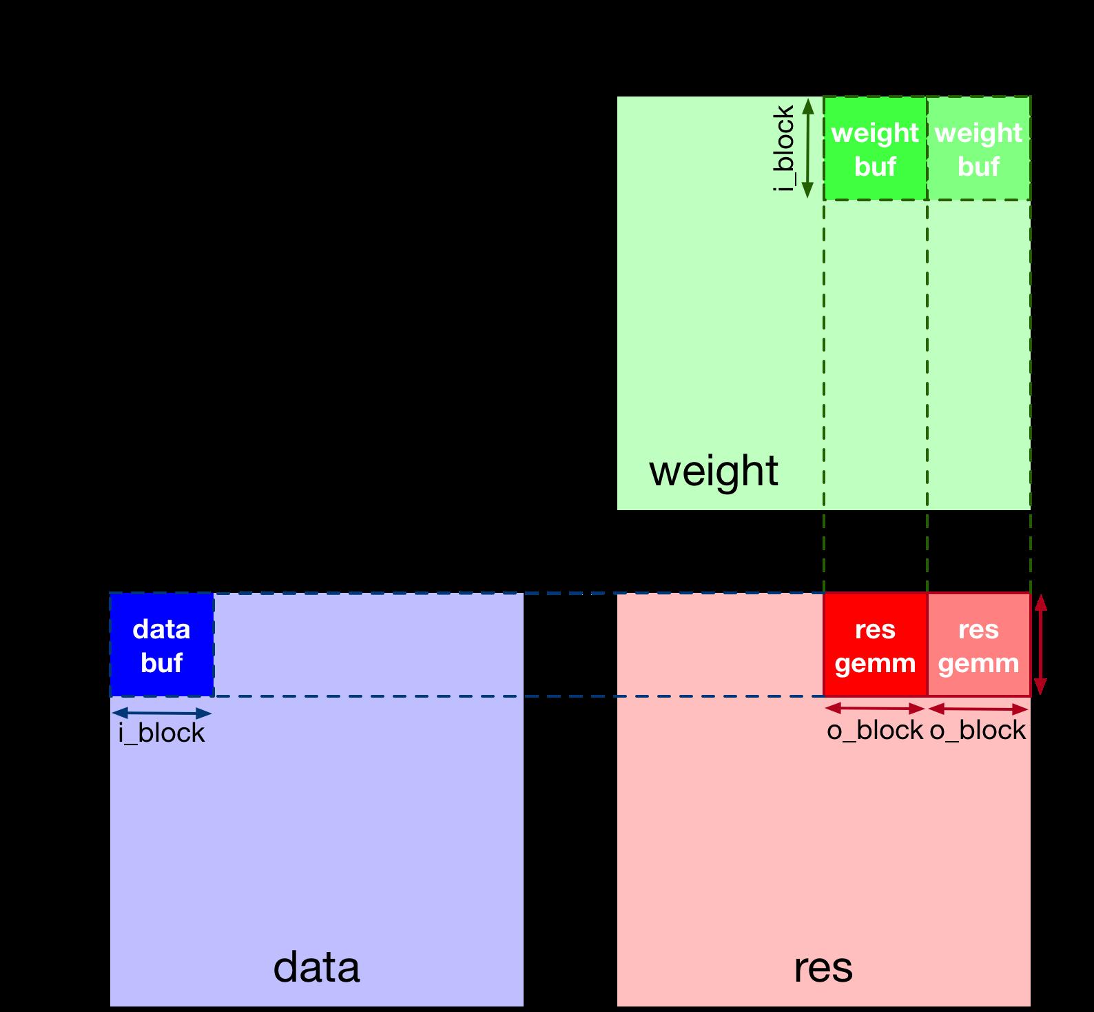 2D Convolution Optimization — tvm 0 6 dev documentation