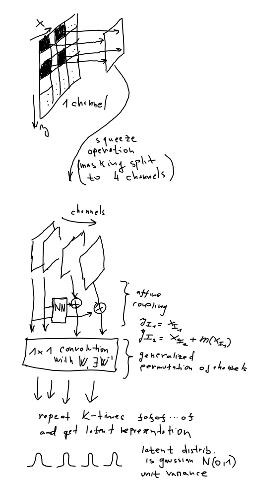 Glow flow-based model architecture diagram