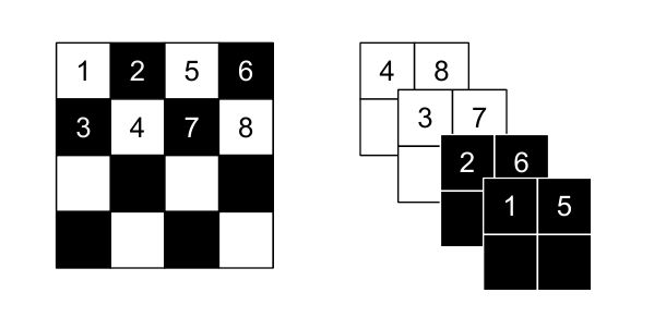 Skip-one-pixel - squeezing operation from Real NVP paper
