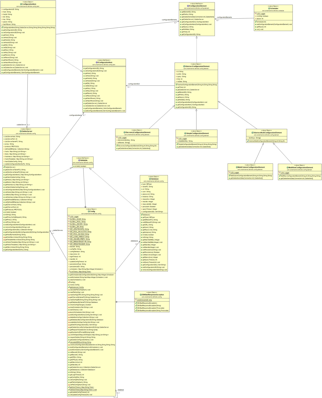 Object Model current diagram