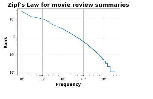 Zipfs_law_review_summeries