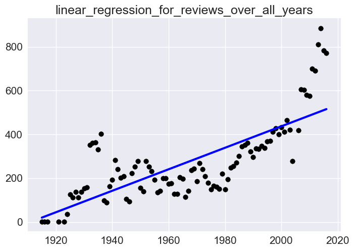 linear_regression_moviereviews_years