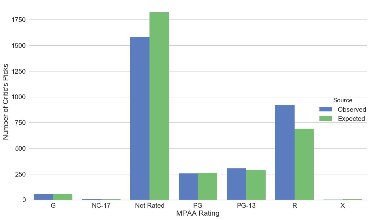 nested_barplot_critics_pick_by_mpaa_rating