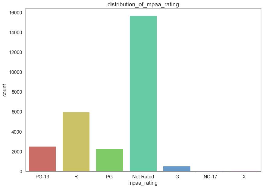 Distribution_of_mpaa_rating2