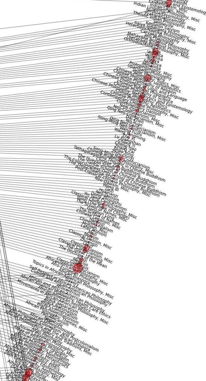 philosophy map network african oriental