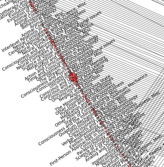philosophy map network consciousness