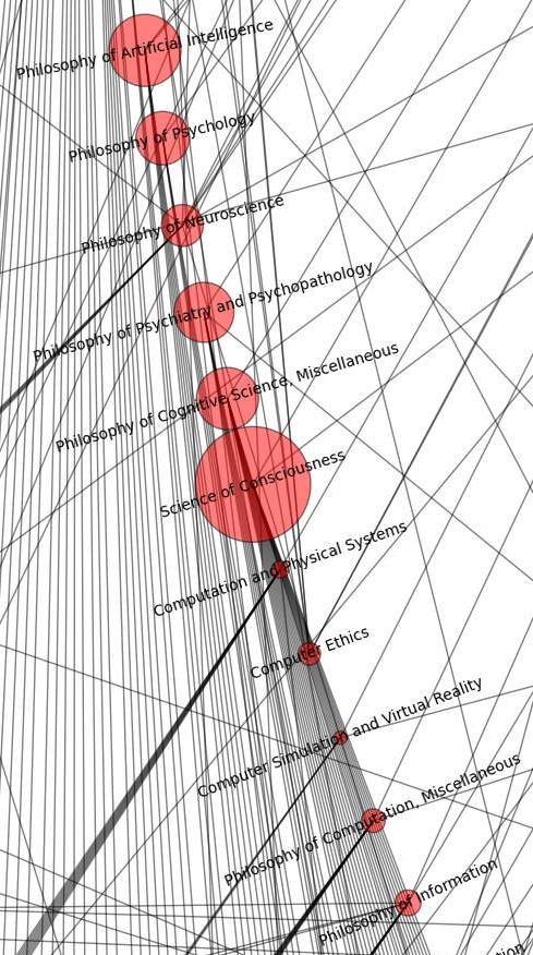 philosophy map network computation consciousness