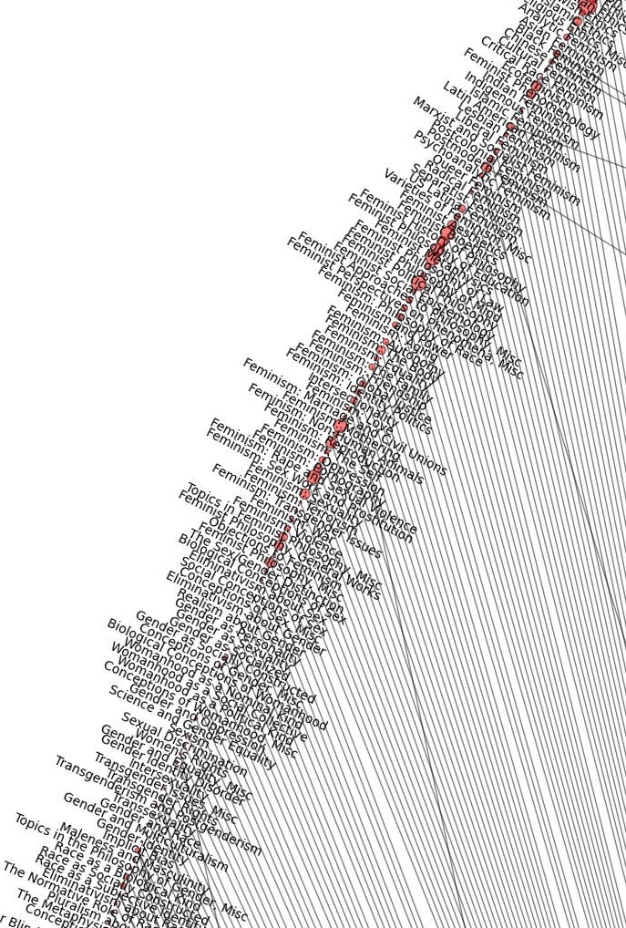 philosophy map network feminism