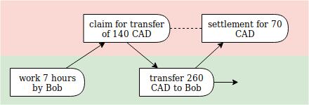 claim diagram