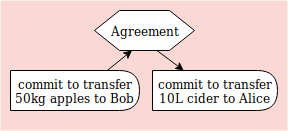 agreement diagram