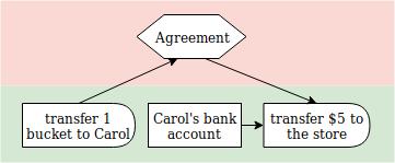 retail diagram