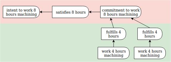 fulfillment diagram