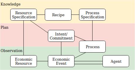 REA diagram