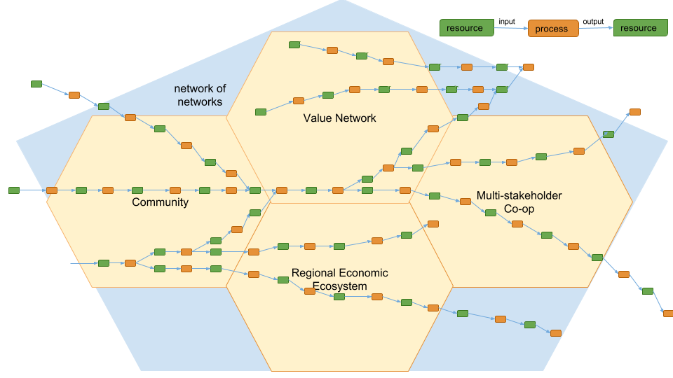 networks of networks picture