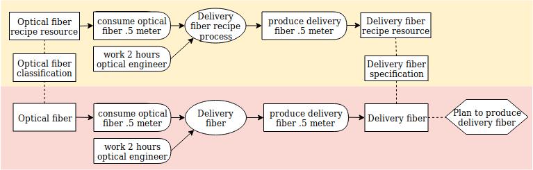 plan from recipe diagram