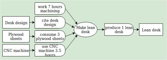 manufacturing diagram