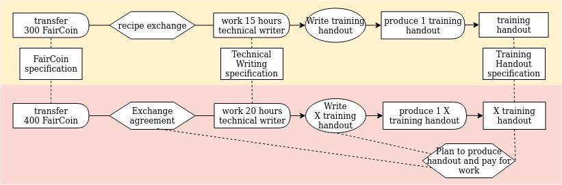 process-exchange diagram