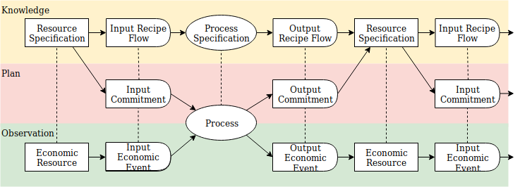 process resource flow