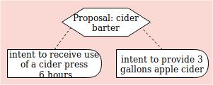 barter diagram