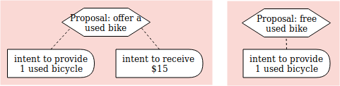 sell give diagram