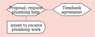 timebank diagram