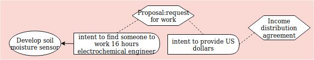 proposal work diagram