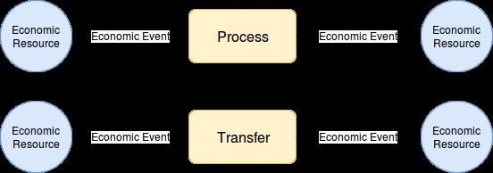 transfer-process