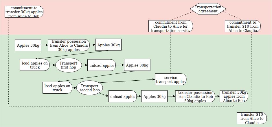 transport diagram