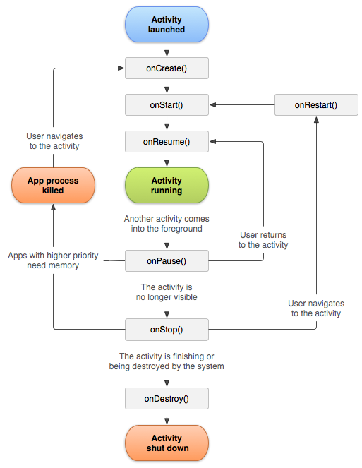 Activity Lifecycle Image