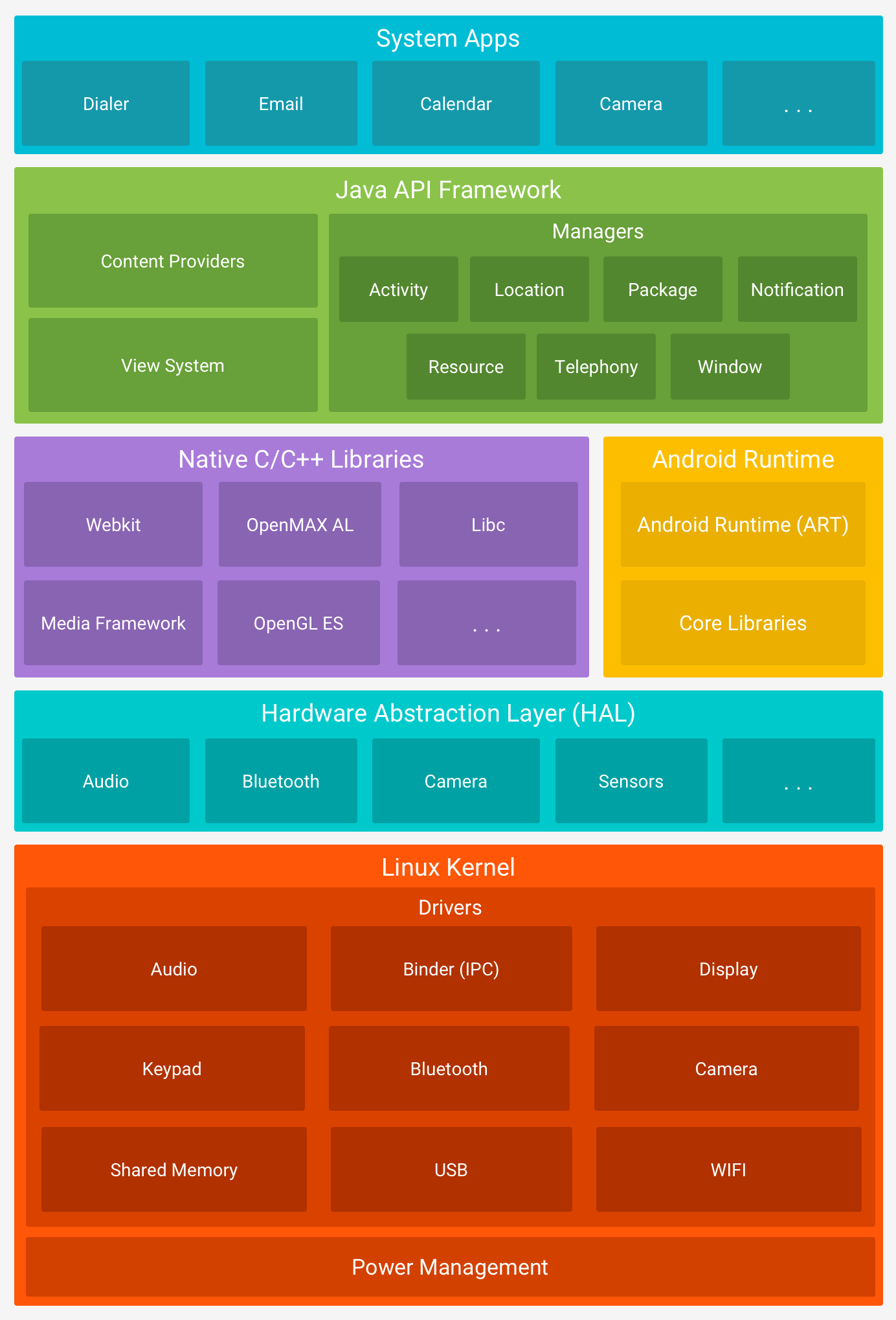 Android Architecture Image