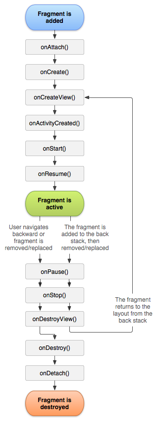Fragment Lifecycle Image