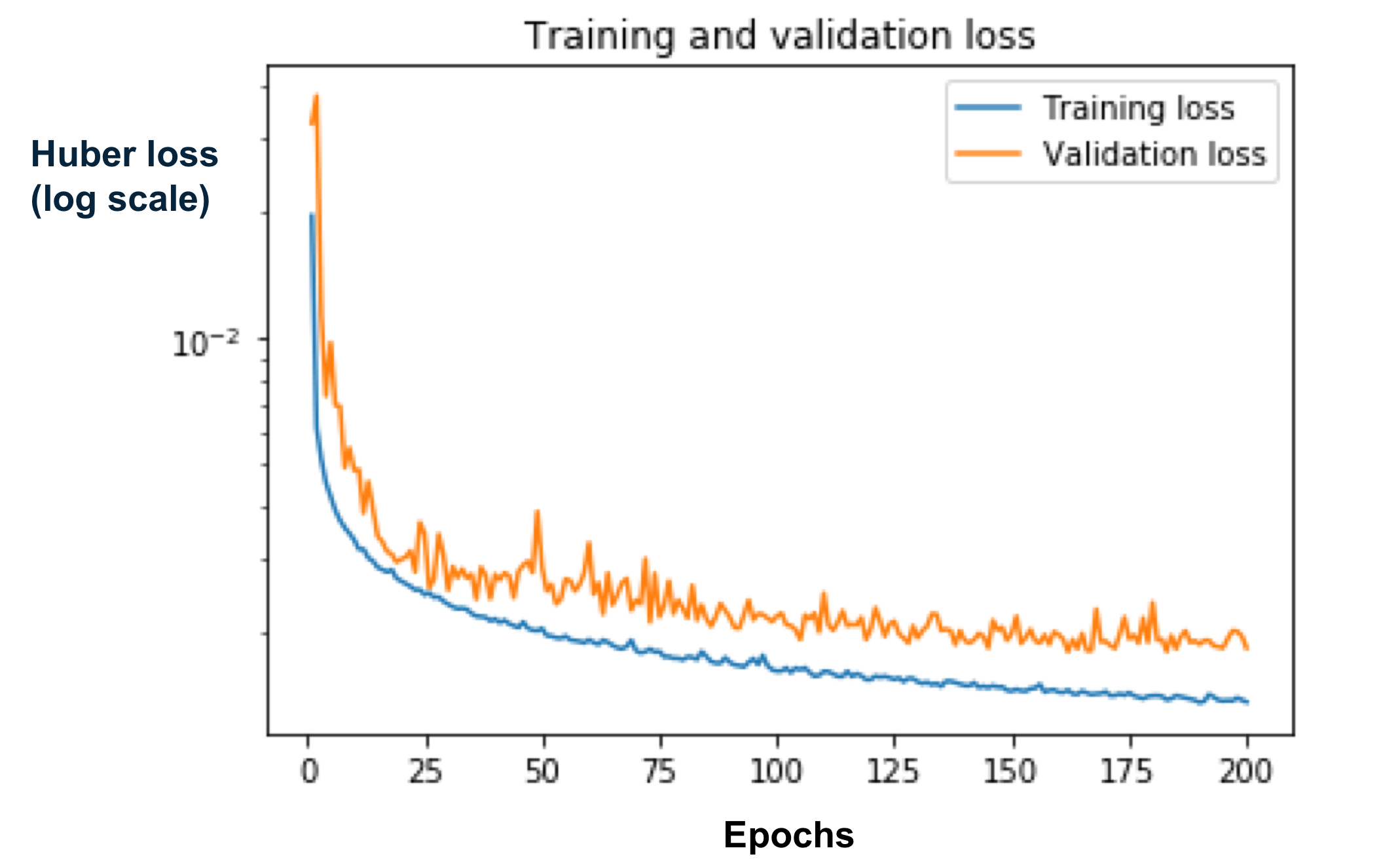 loss training