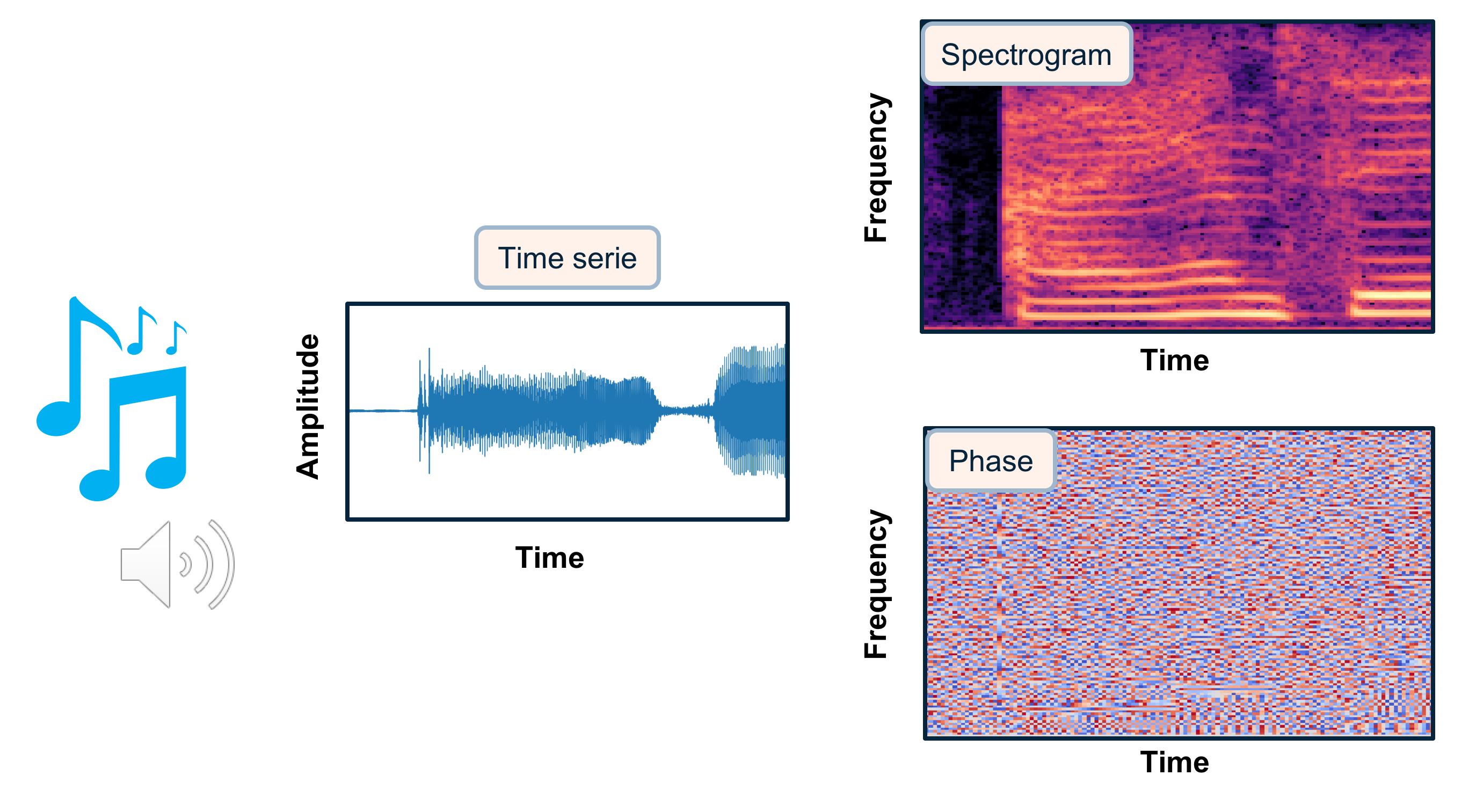 sound representation